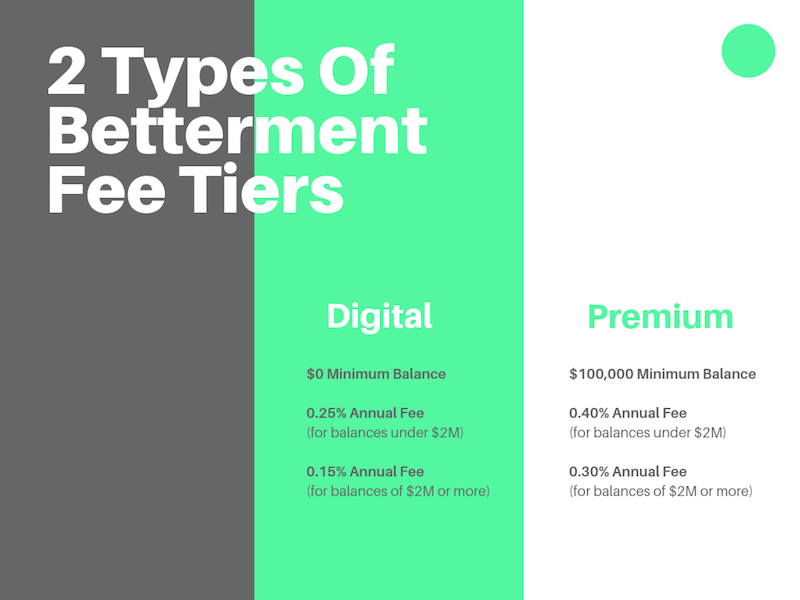 Betterment Fee Tiers