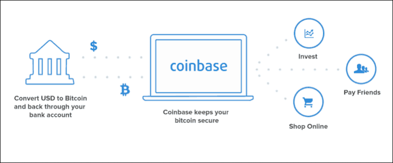 How Coinbase Works