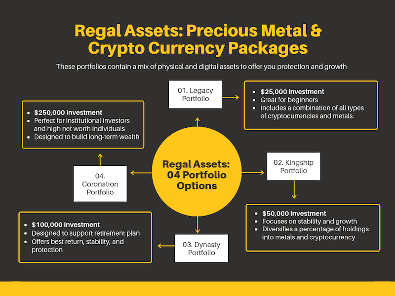 Regal Assets Mixed Portfolios