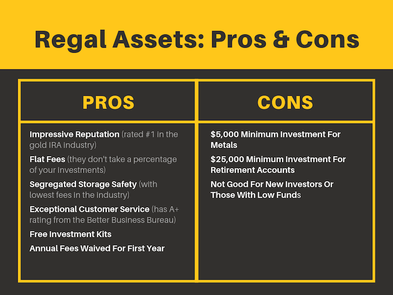Regal Assets Pros & Cons
