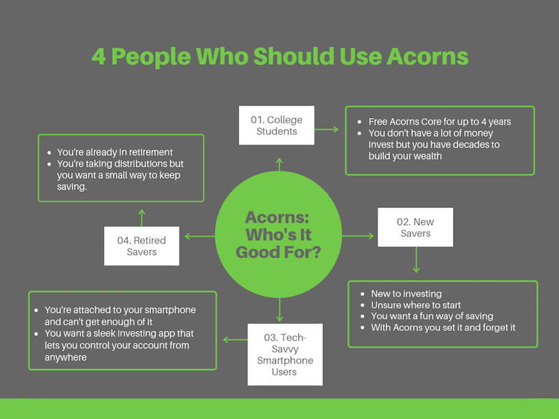 Who is Acorns Designed For