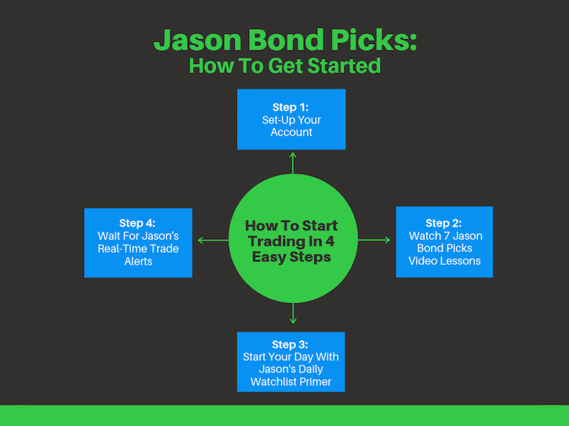 Jason Bond Picks Get Started