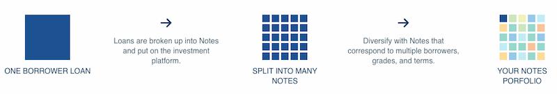 LendingClub Notes