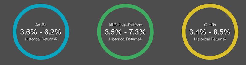 Prosper Investor Returns