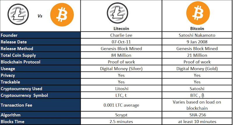 Litecoin vs Bitcoin Breakdown