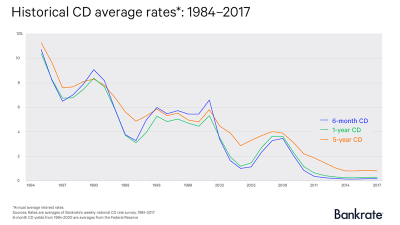 Historical CD Interest Rates