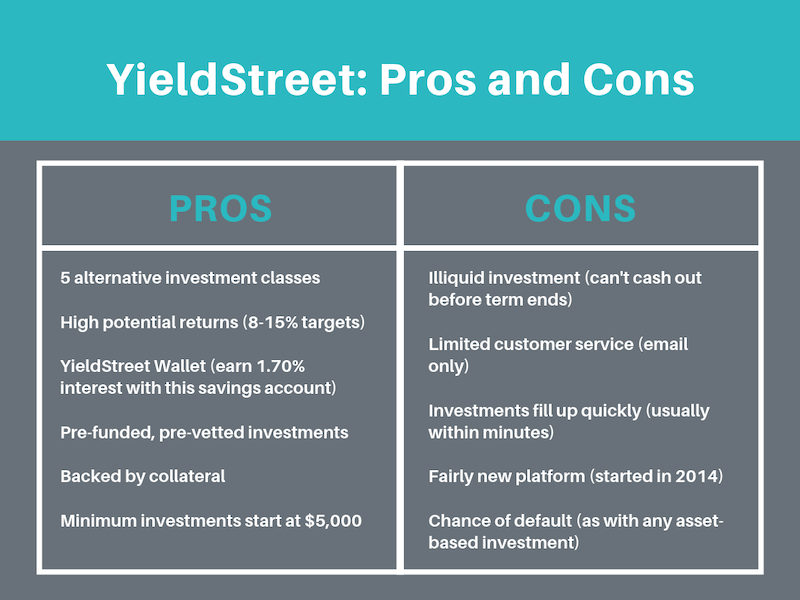 YieldStreet Pros & Cons