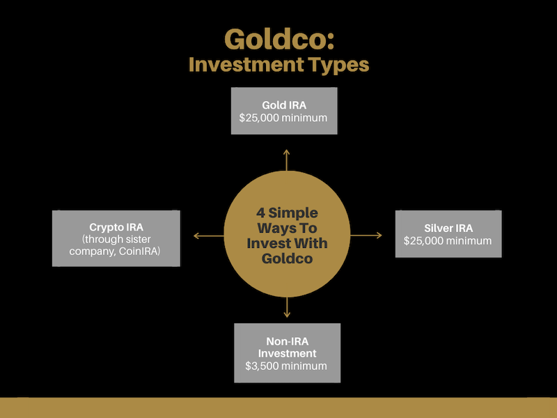 Goldco Investment Services