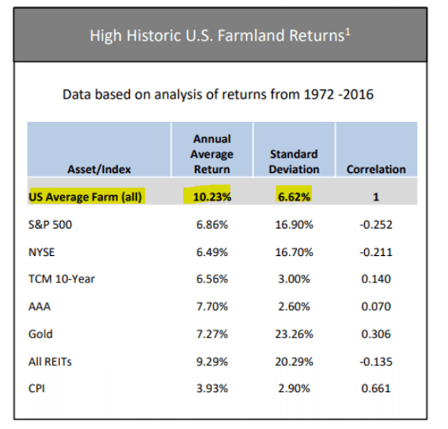 Historic U.S. Farmland Returns