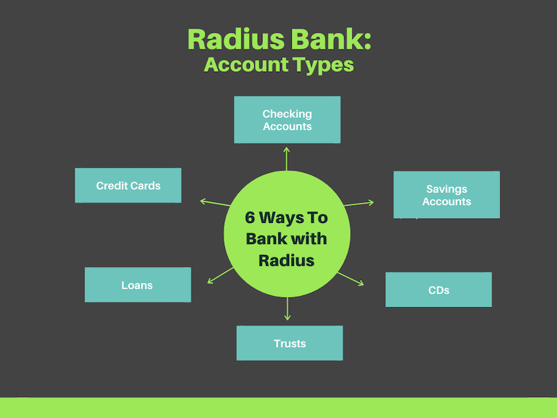 Radius Bank Account Types