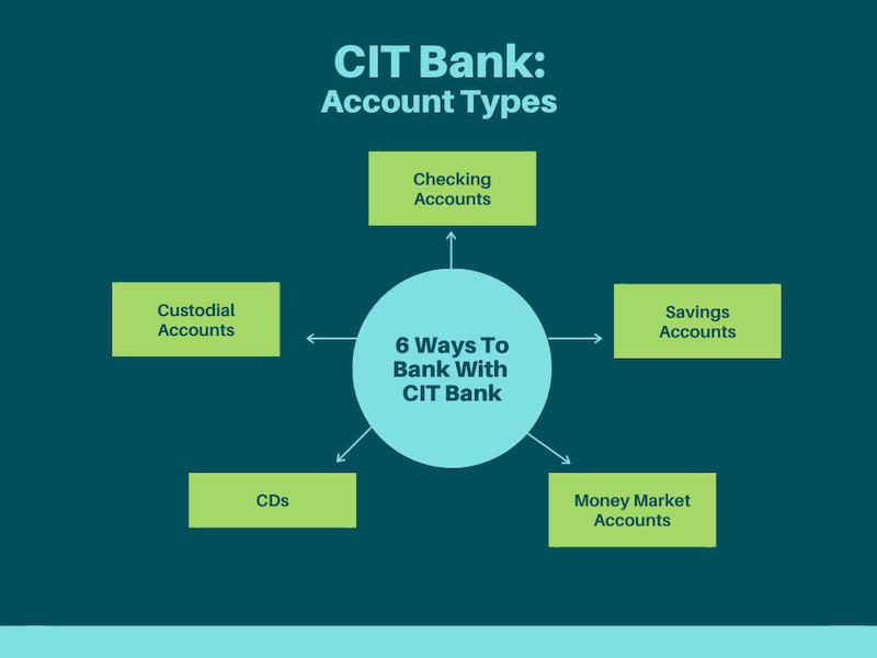 CIT Bank Services