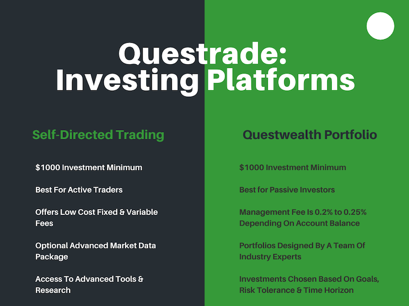 Questrade Investing Platforms