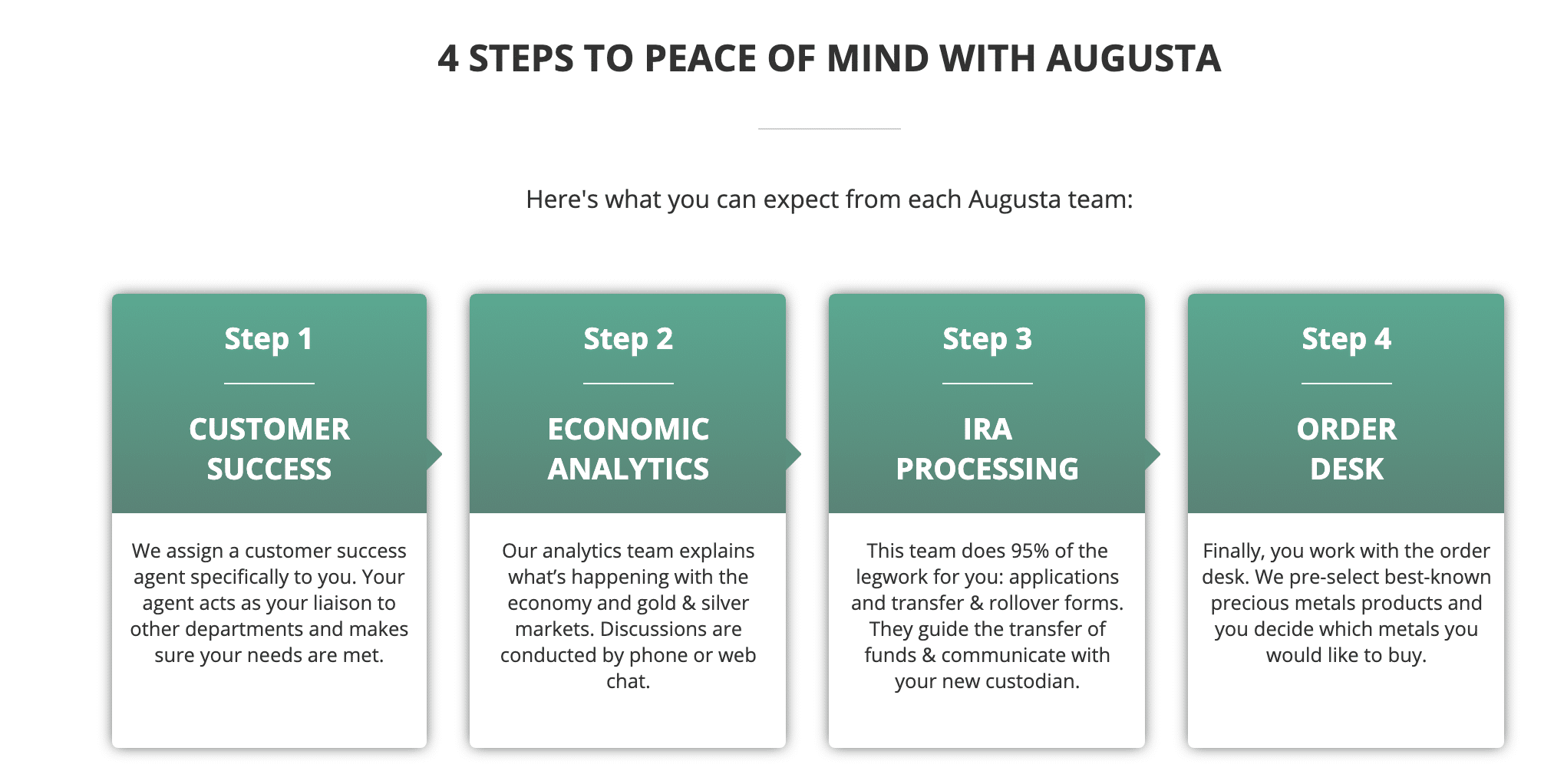 Augusta Metals Signup Process